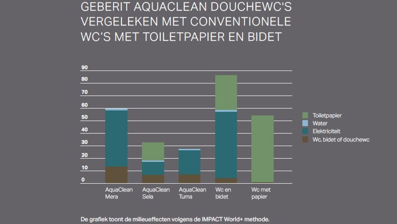 Milieubalans Geberit AquaClean douchewc